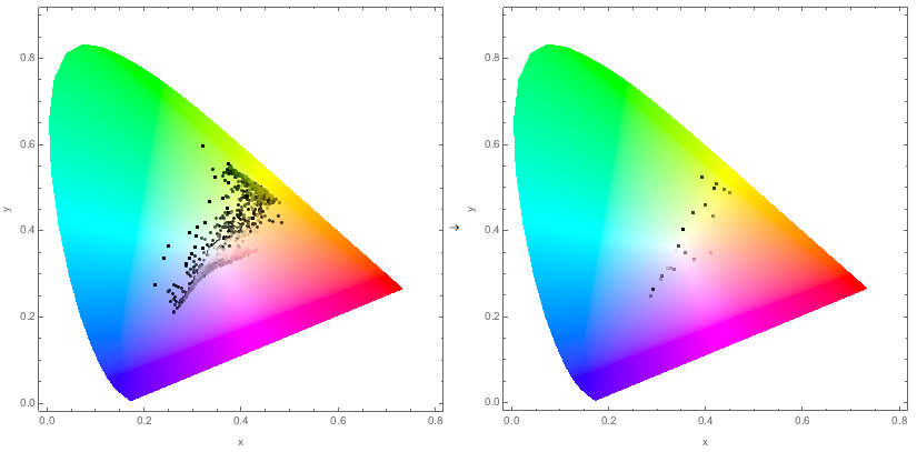 chromaticity-plot comparison