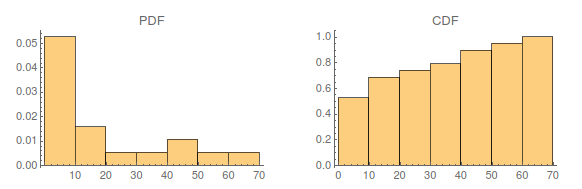 Histograms for PDF and CDF