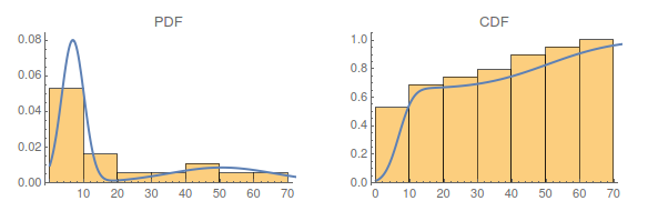 Comparison of histograms and fitted distribution