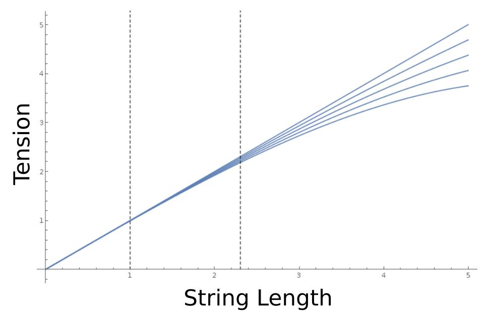 Stress Strain graph