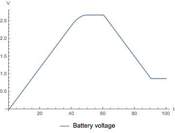 Basics of Supercapacitor Modeling - Online Technical Discussion