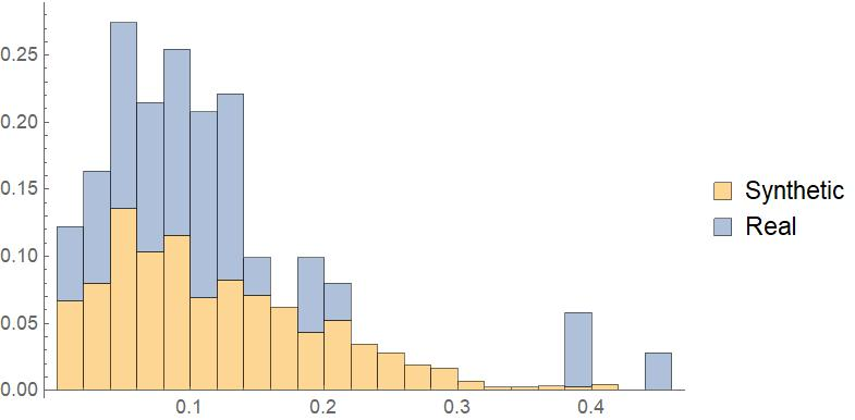 Histogram Representing The African American Percentage in both Real and Synthetic Districts for Texas