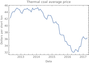 thermal coal price