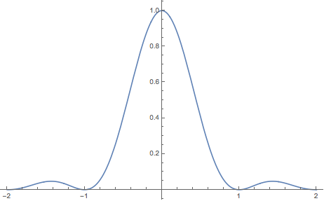 Plot of the signal x(t)=Sinc^2(t):