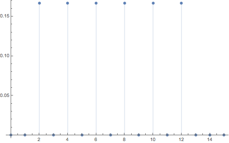Plot of PDF of twice a discrete uniform variate