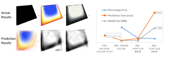 Finite element methods vs neural networks