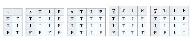 Different Logic Tables