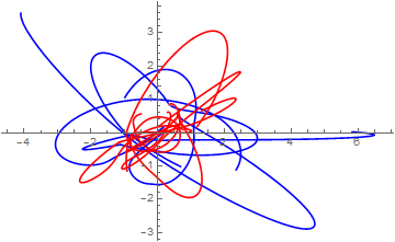 parametric plot of a solution
