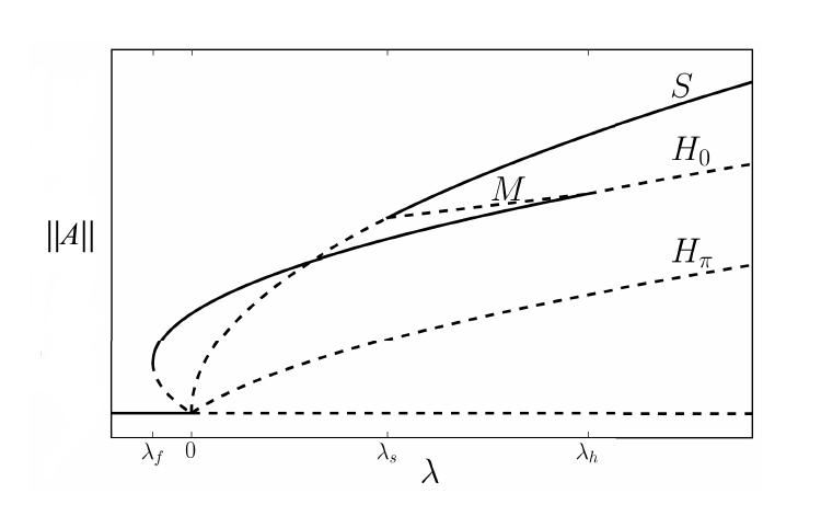Plotting Bifurcation Diagrams Using Mathematica Online Technical