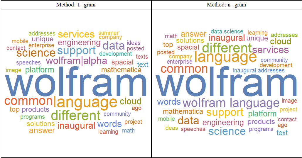 Compare 1-gram with n-gram WordCloud