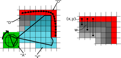 description of visual construction of environment