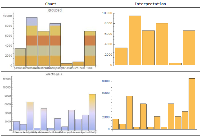 two example bar charts as read by the neural networks