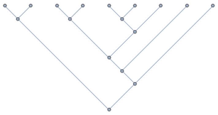 9-leaf graph.