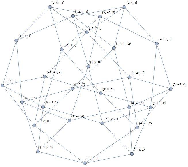 graph 27_4
