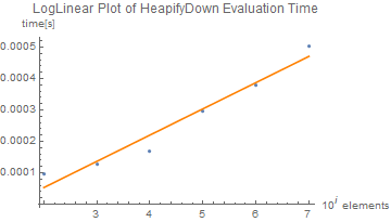 HeapifyDown test