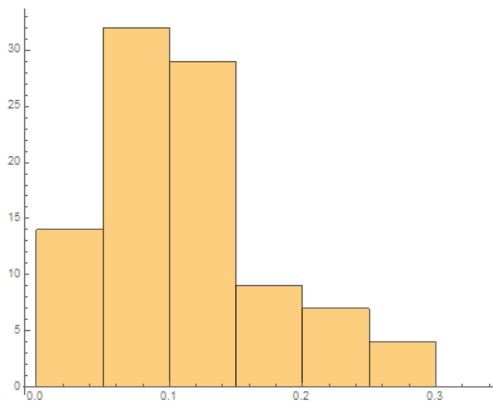 Historgram error distribution