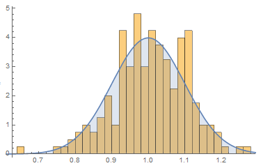 Histogram of simulation data with PDF overlayed