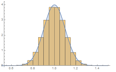 Histogram of simulation data with PDF overlayed with faster sampling