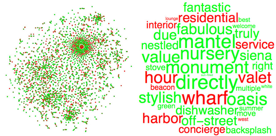 A feature space plot mapped by a neural net of the top TF-IDF words in the listings colored by relative success (left) and a word cloud of some of the most frequently used words sized and colored by impact (right)