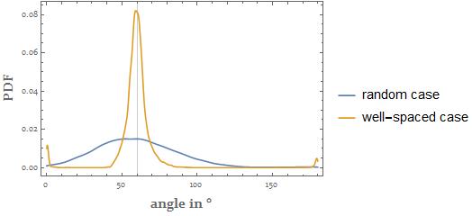 interior angles statistics