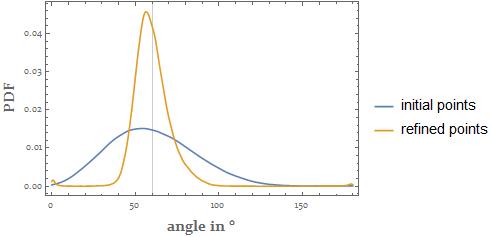 interior angles statistics of Lena