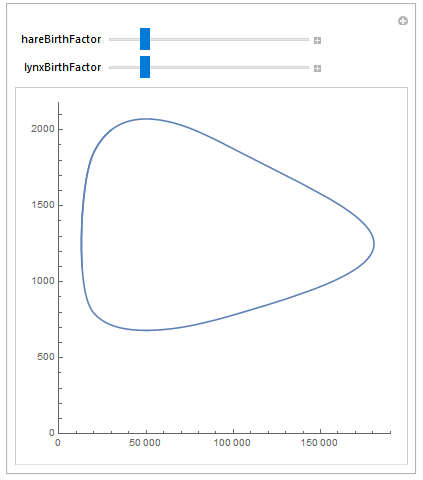 parametric plot generated from the parametric simulation with manipulate elements to control the output