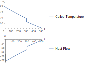 Simulation with coffee component