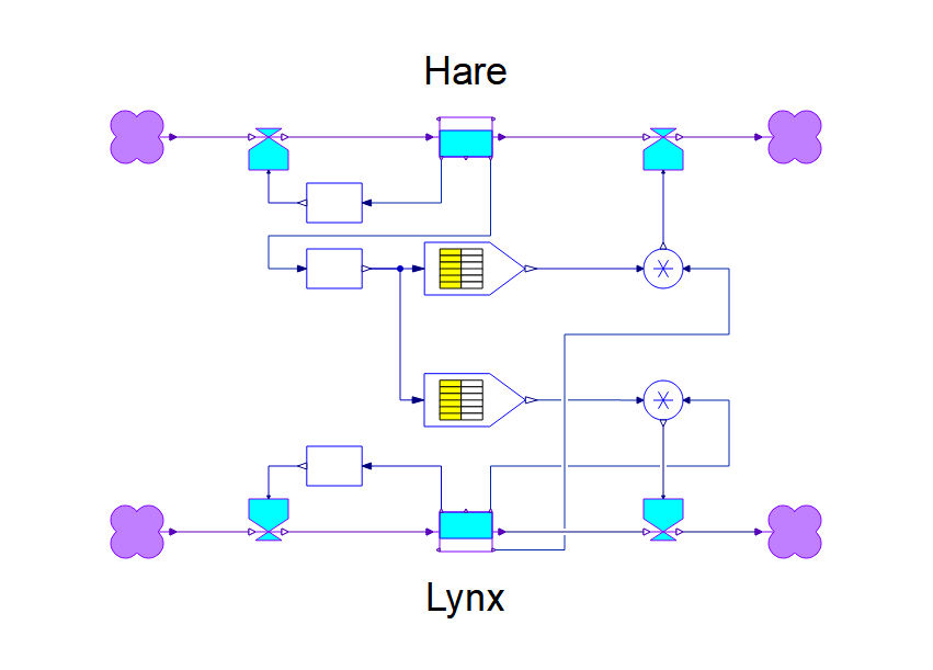 SystemModeler diagram of the hare-lynx interaction