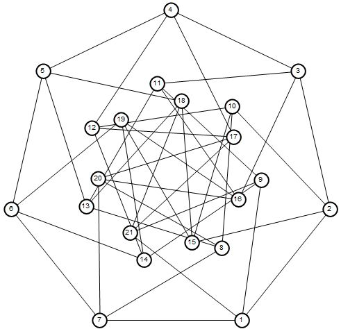 Nested 7 graph