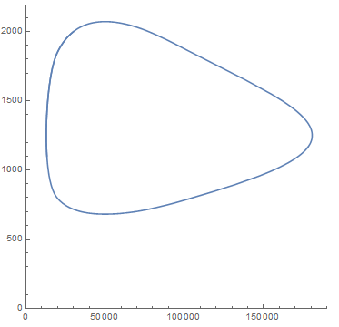 parametric plot generated from the parametric simulation