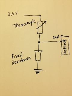 Building a sous-vide controller using Raspberry Pi
