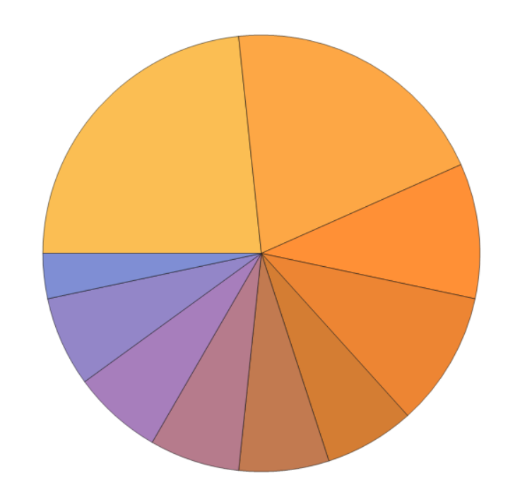 pie chart of common senders