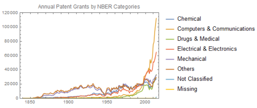 Patent grant counts per category per year.