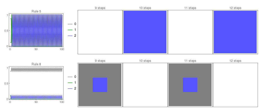 Both rules follow an oscillation pattern
