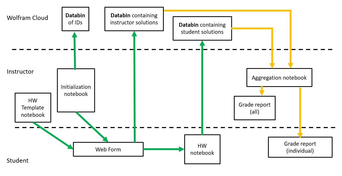 Schema for algorithmic, auto-grading, and aggregating HW system