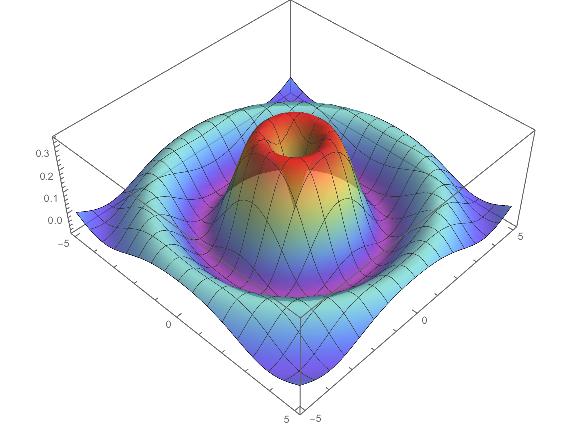 Plot Bessel times trigonometric function in 3D - Online Technical ...