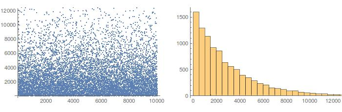 Number of attempts for 10000 solutions