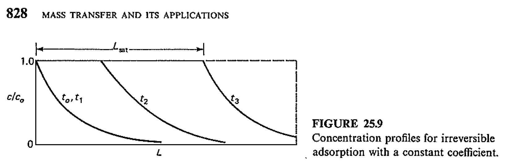 Figure from McCabe (1993)