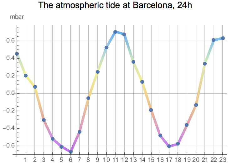the atmospheric tide at Barcelona