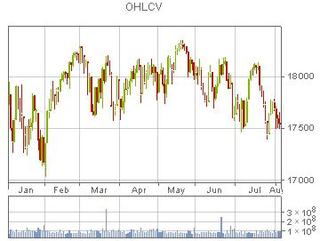 Visualizing OHLCV using TradingChart