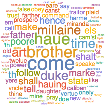 Second Prospero WordCloud